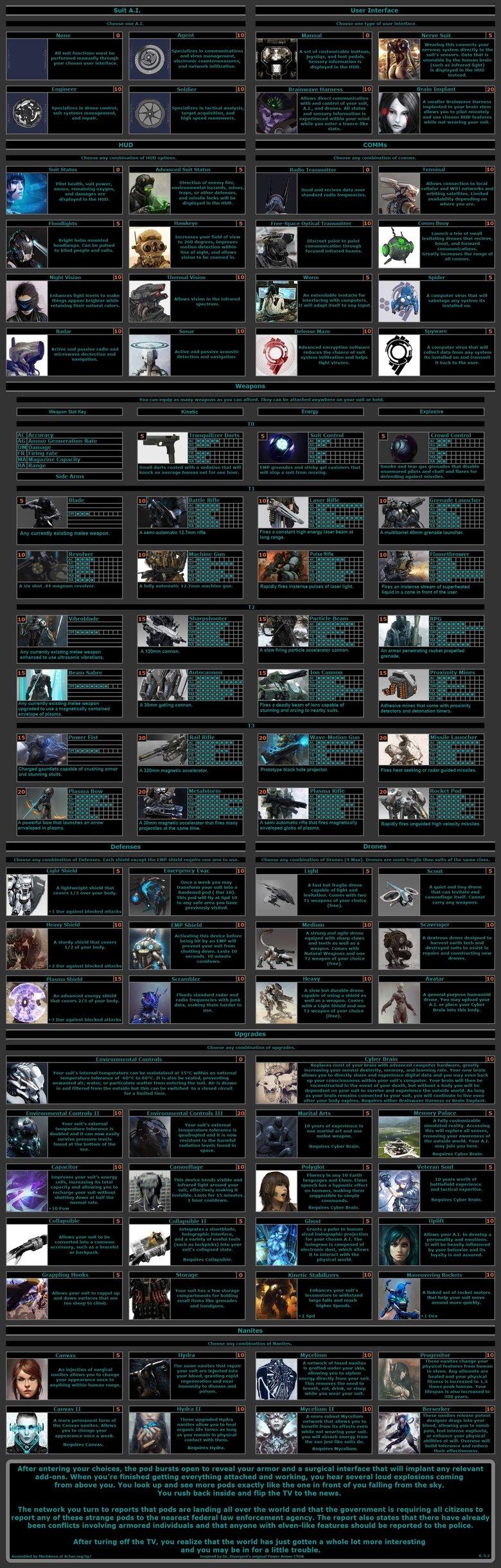 Choose Your Own Armor. .. Class: Heavy Stats: Dex: 6 Dur: 1 Pow: 4 Rec: 2 Spd: 7 Str: 4 Sexy+Avian AI: Soldier Interface: Nerve Suit Hud: Status, Hawkeye, Sonar COMMs: Radio, Worm, Termi