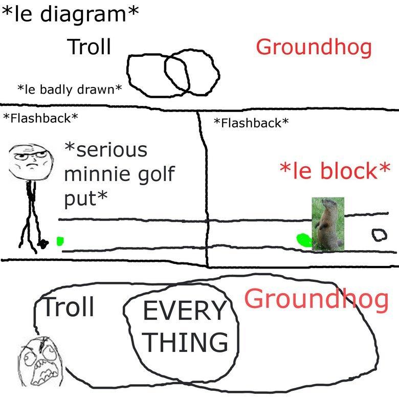 Groundhogs. like? . diagram Troll Groundhog badly drawn (CAC) Flashback Flashback serious minnie golf block put l roh Groundhogs like? diagram Troll Groundhog badly drawn (CAC) Flashback serious minnie golf block put l roh