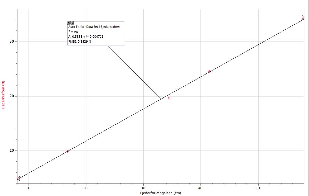 so much.... . Auto Fit for: Data Set I F = Alt MI ROSE: N 10 ED MI 40 ED nielsen (cm). hehehehe