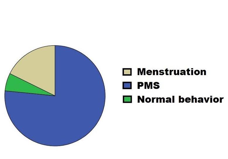 Some girls.... I hope you laughed.. El Menstruation I PMS I Normal behavior Some girls I hope you laughed El Menstruation PMS Normal behavior