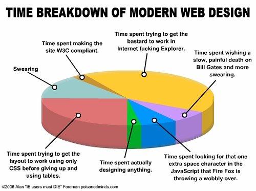 "Web Design. This is what every web designer goes through!. TIME BREAKDOWN OF MODERN WEB DESIGN TIMI smut tating to get the Tim: spent making the bastard tta ""W  Time Breakdown of modern Web design internet fucking Explorer bastard ANIMAL PORN animal Porn"
