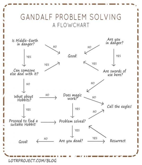 Gandalf's Solution Chart. Not OC, found on lotrproject.com/blog through dorkly.com. gandalf LOTR