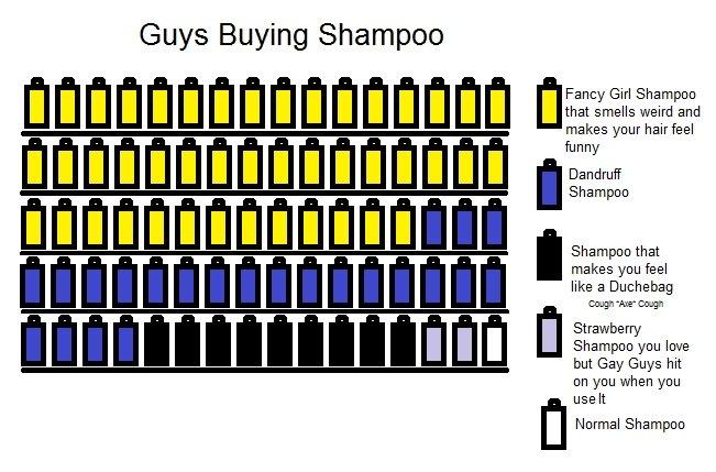 Guy Shampoo. OC by me.. Guys Buying Shampoo makes your Shampoo Shampoo that makes you feel like a Duchebag Strawberry Shampoo you love on you when you welt m No guys buying Shampoo lol