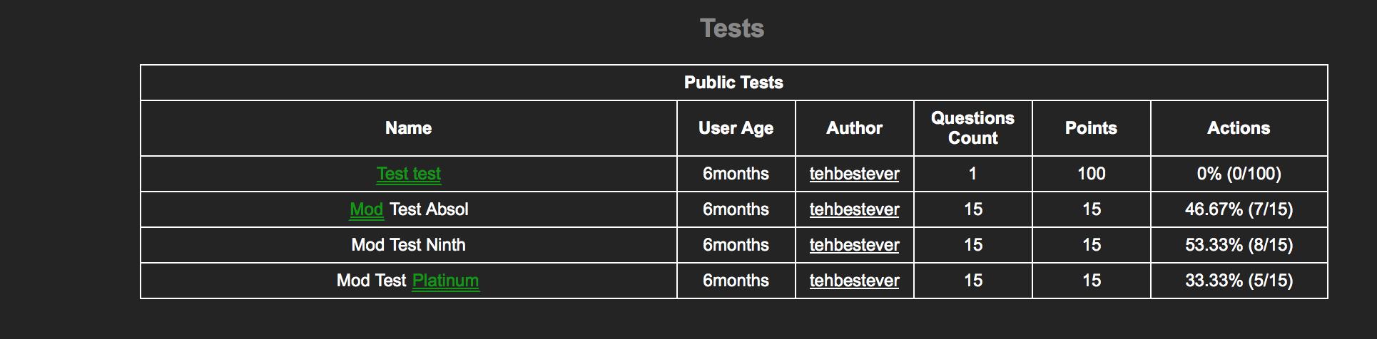 Guys I'm gonna be a. mod. Public Tests Questions Count User Age tehbestever tyhe () Test Absol tehbestever 46. 67% (711 5) Mad Test Ninth tehbestever 53. 33% (8 mod admin