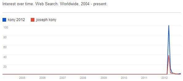"""KONY 2012 .__.. Lol. Interest over time. Web Search. Worldwide, EDIE - present. I """" efil Kony Iial. R.I.P Kony :') Kony"""