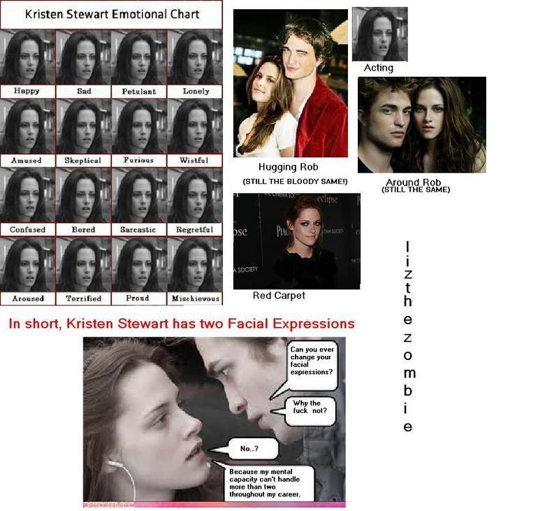 Kristen Stewart's Facial Expressions. Q: How many facial expressions does Kristen Stewart have?<br /> A: Not many. Kristen Stewart Emotional Chart Dripper kristen stewart twilight Spoof facial expressio