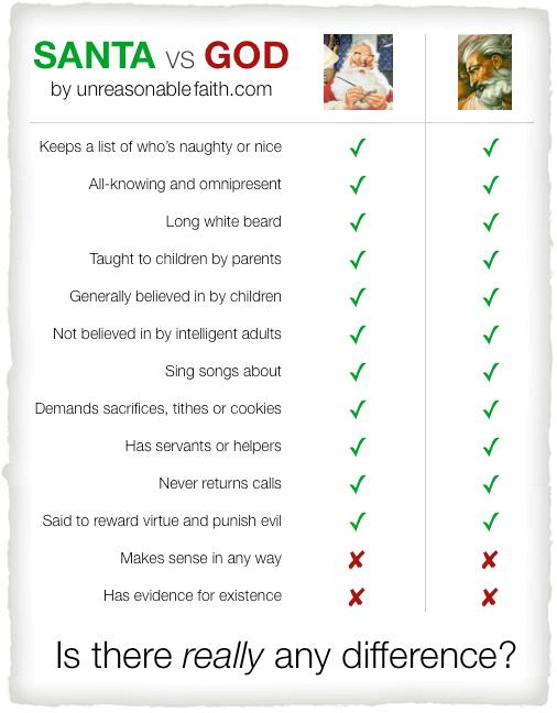 Santa vs God. .. faggots Santa God similar