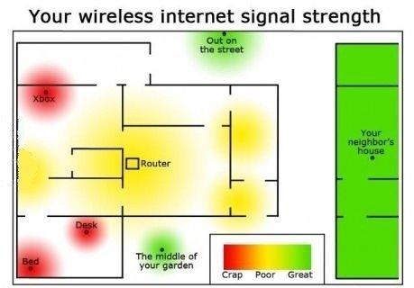 Signal strength.. . Your wireless Internet signal strength Signal strength Your wireless Internet signal