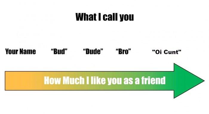"Spectrum of friendship. . What I II mu Your has ""lull"" ''thatta"" ""Ira"" ""OI cunt"" Spectrum of friendship What I II mu Your has ""lull"" ''thatta"" ""Ira"" ""OI cunt"""