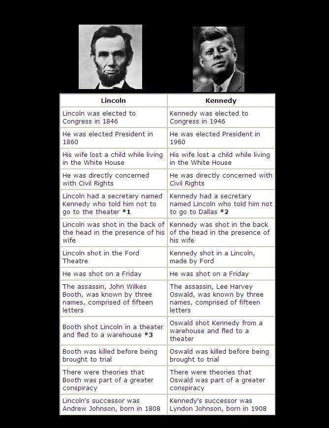 "Weird. Isnt that weird. Lincoln l{ ennemy. r Lehr: olh was elected was elected to Congress llr Congress llr 1945 We w. as elected President llr "" w. as elected  weird"